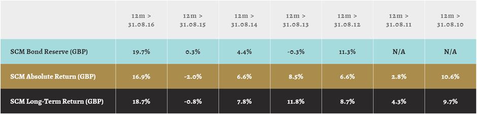 scm-percentages